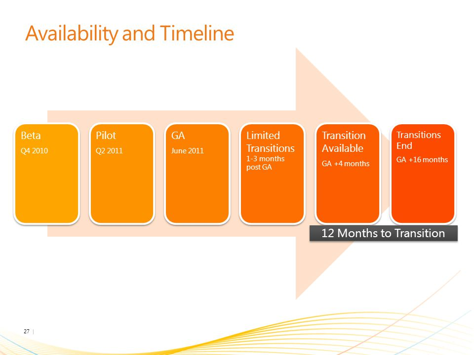 Availability and Timeline