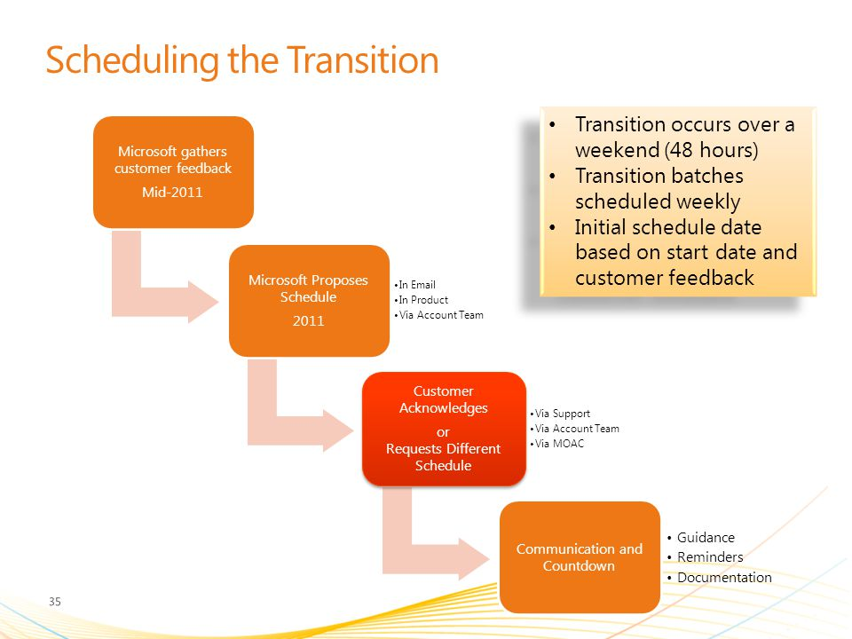 Scheduling the Transition