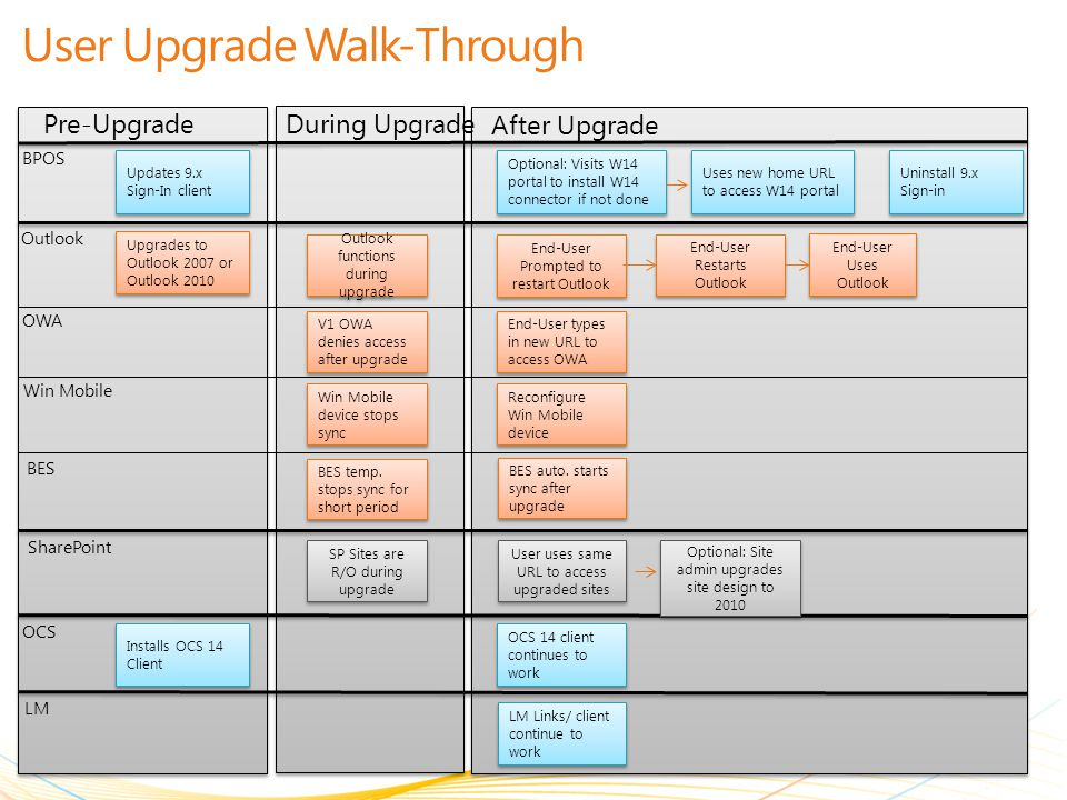 User Upgrade Walk-Through