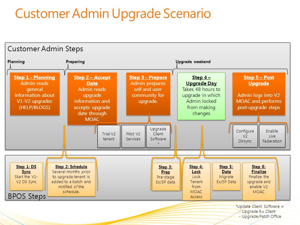 Customer Admin Upgrade Scenario