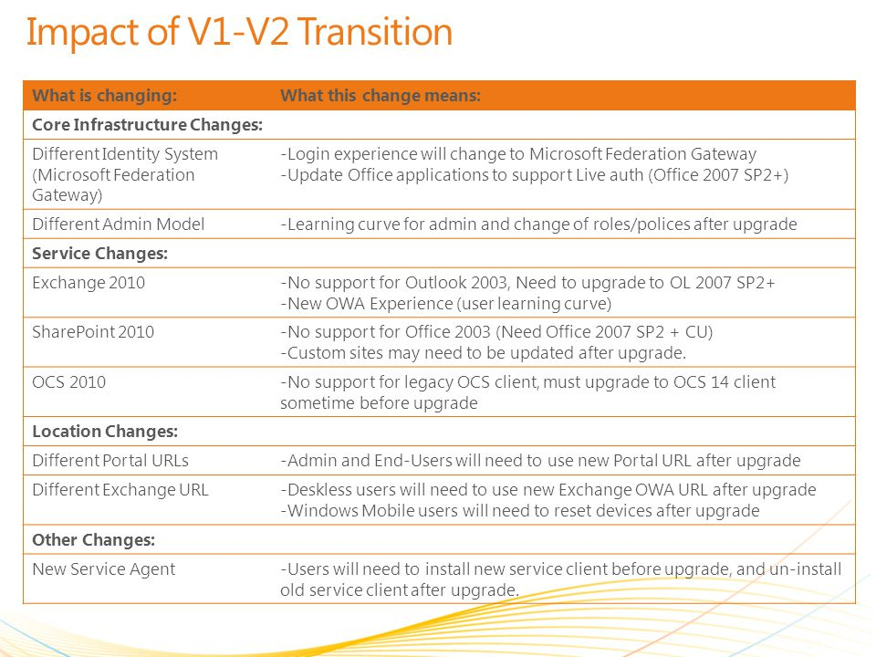 Impact of V1-V2 Transition