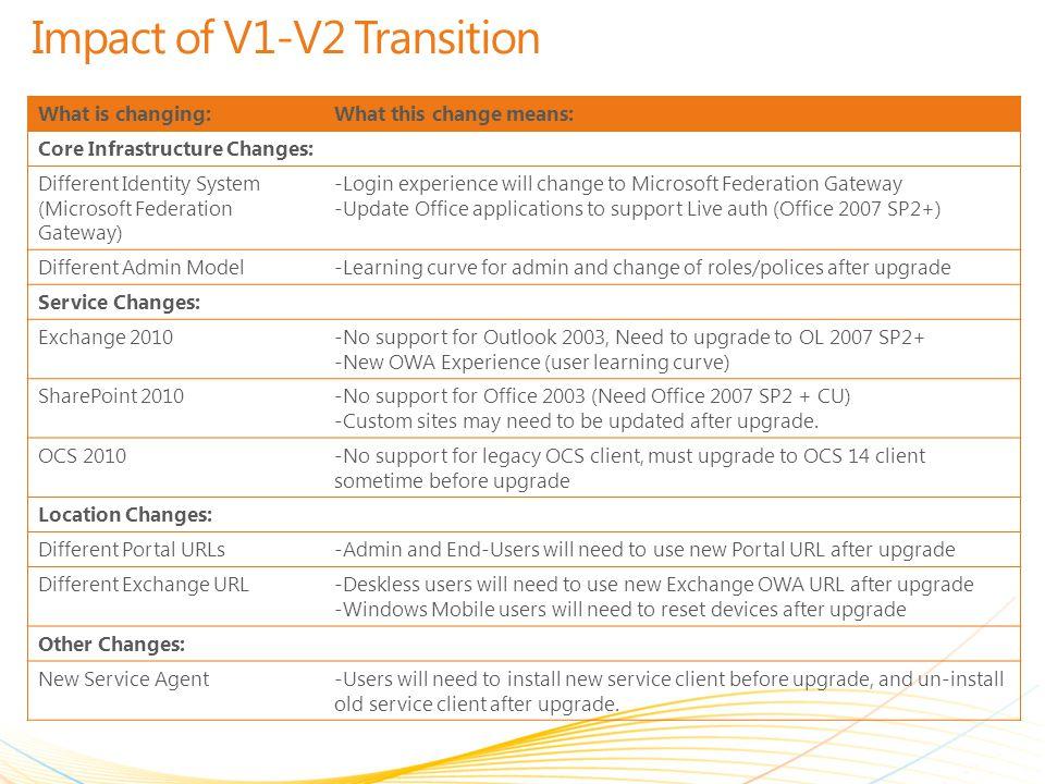 Impact of V1-V2 Transition