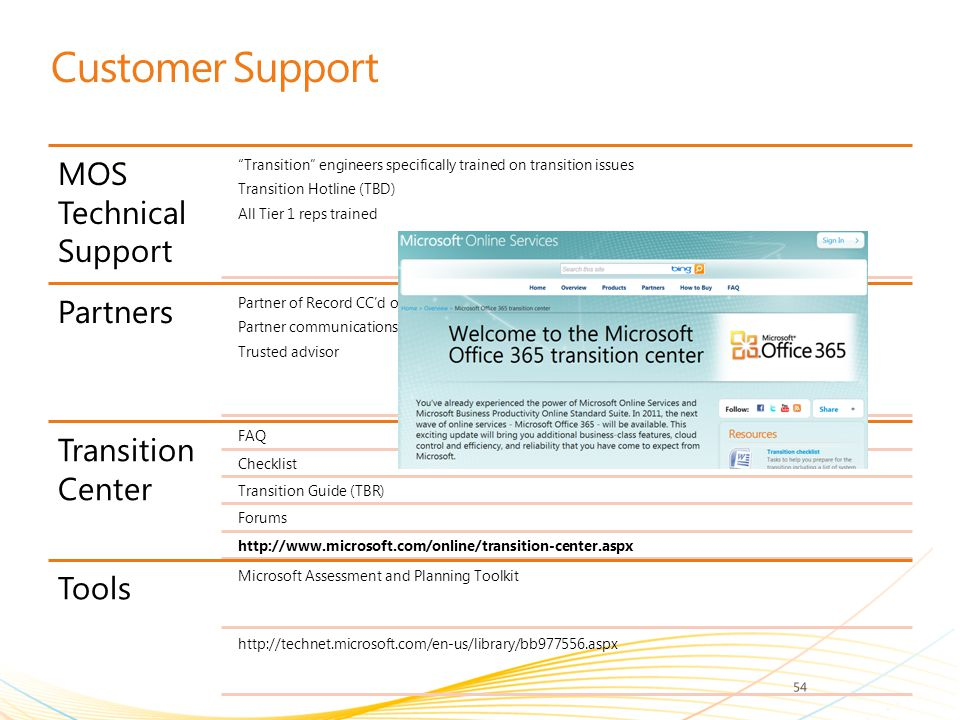 Customer Support MOS Technical Support Partners Transition Center