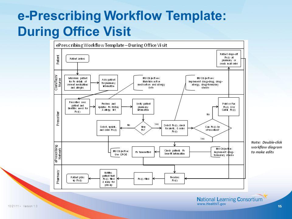 e-Prescribing Workflow Template: Medication Refill