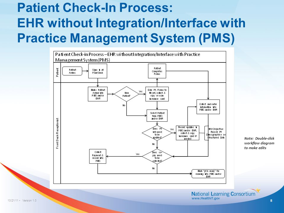 Patient Check-In Process: EHR is Fully Integrated/Interfaced with Practice Management System (PMS)