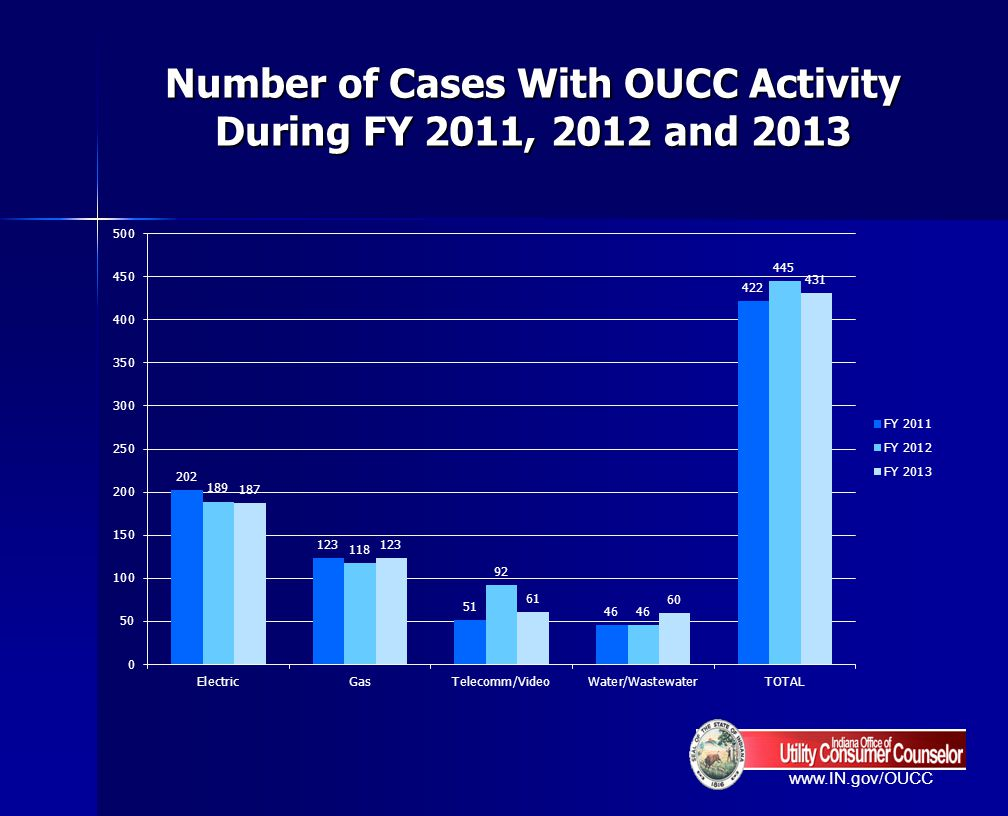 Number of Cases With OUCC Activity During FY 2011, 2012 and 2013