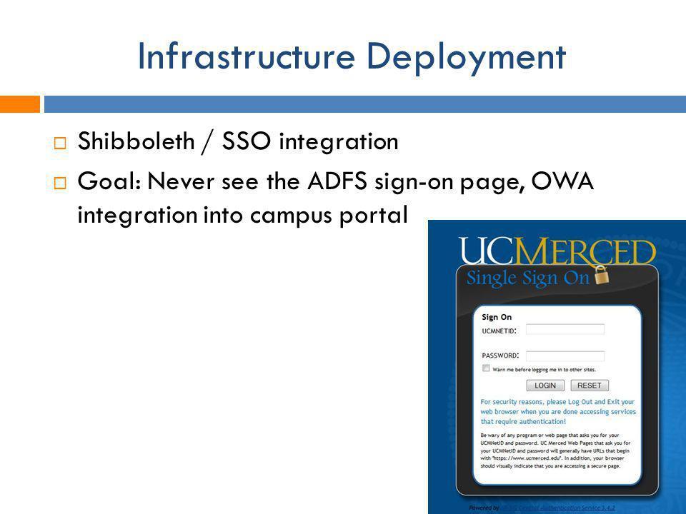 Infrastructure Deployment