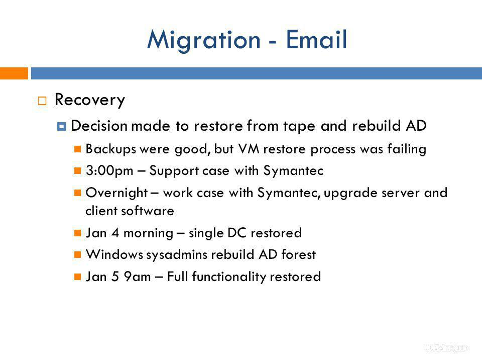 Migration - Email Recovery