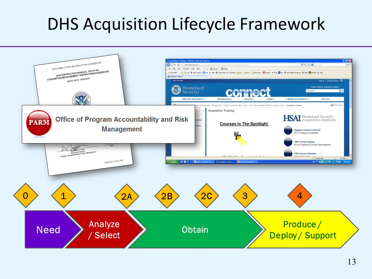 DHS Acquisition Lifecycle Framework