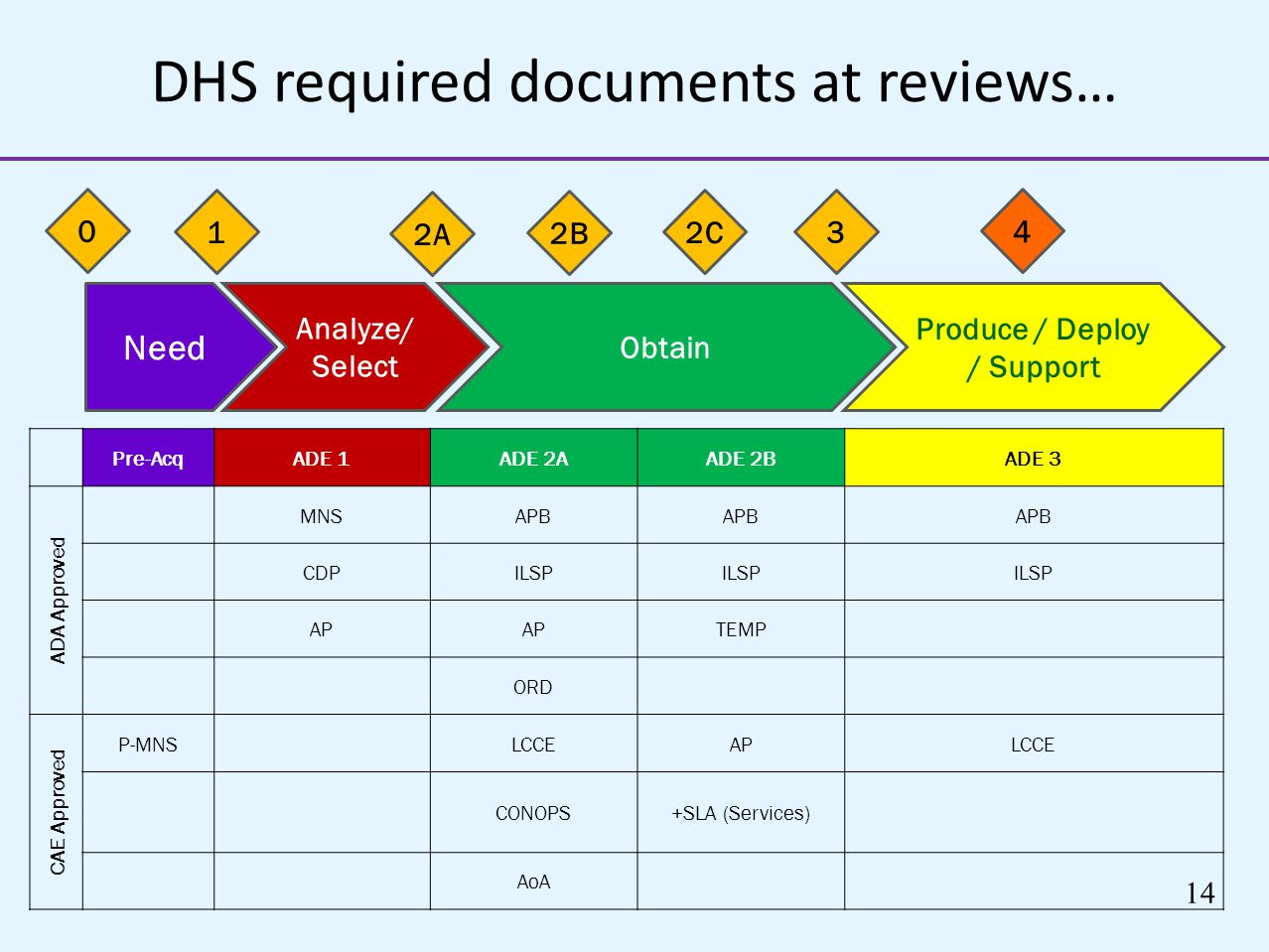 DHS required documents at reviews…