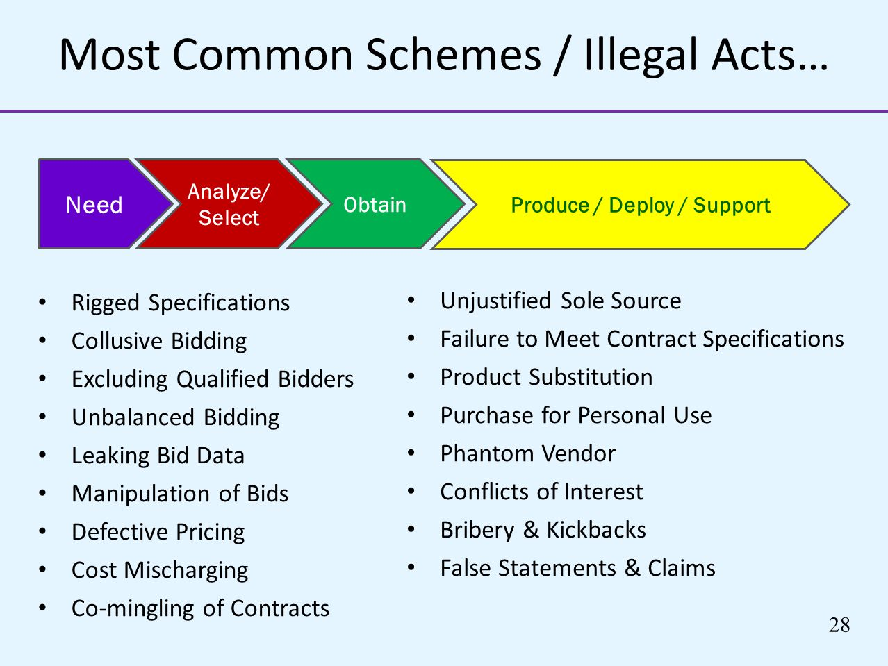 Most Common Schemes / Illegal Acts…