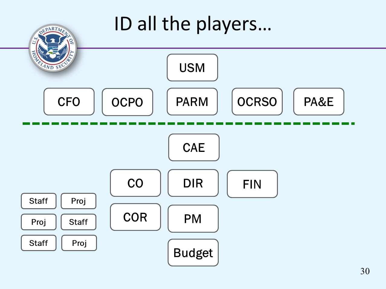 ID all the players… USM CFO OCPO PARM OCRSO PA&E CAE CO DIR FIN COR PM