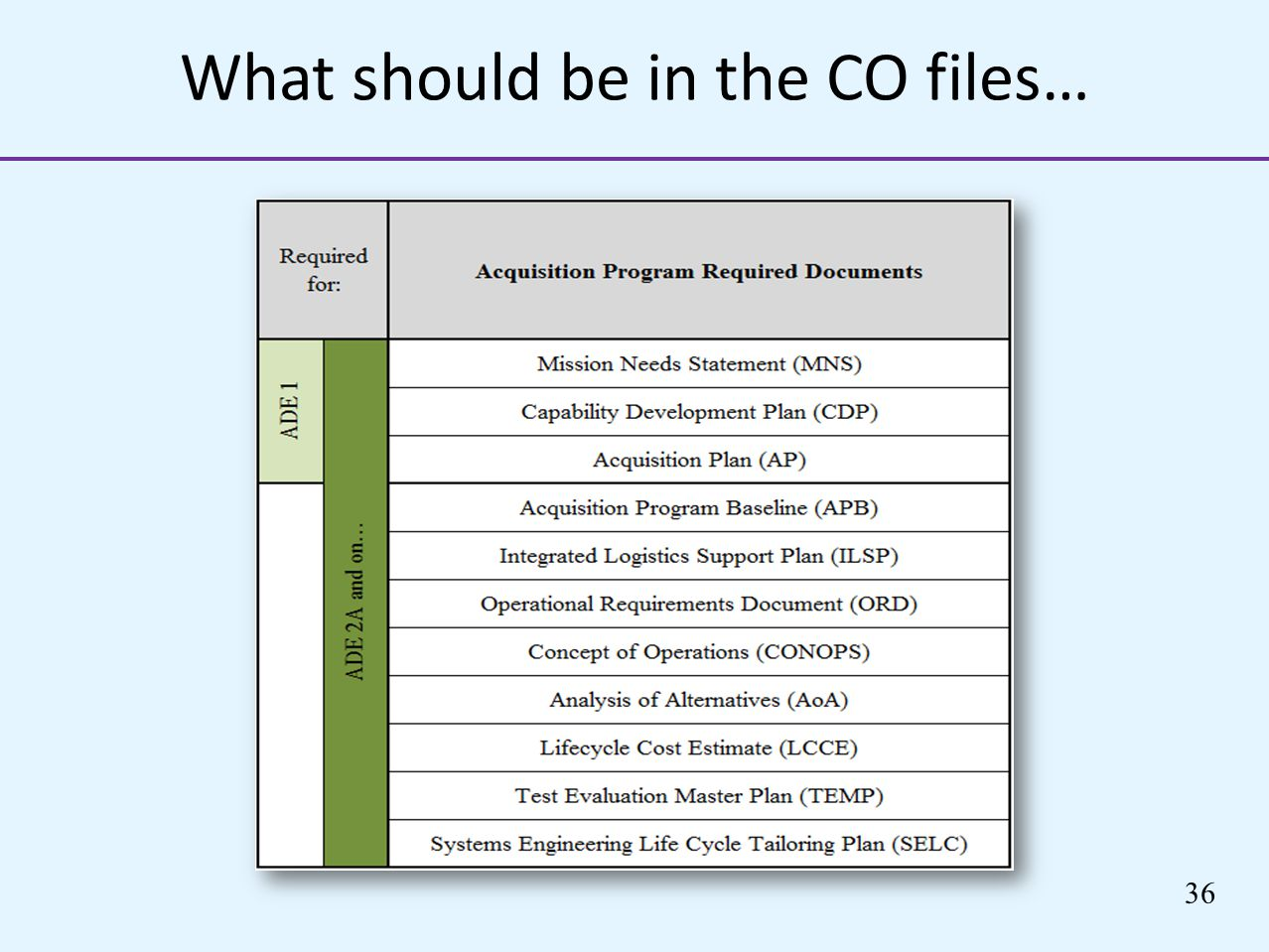 What should be in the CO files…