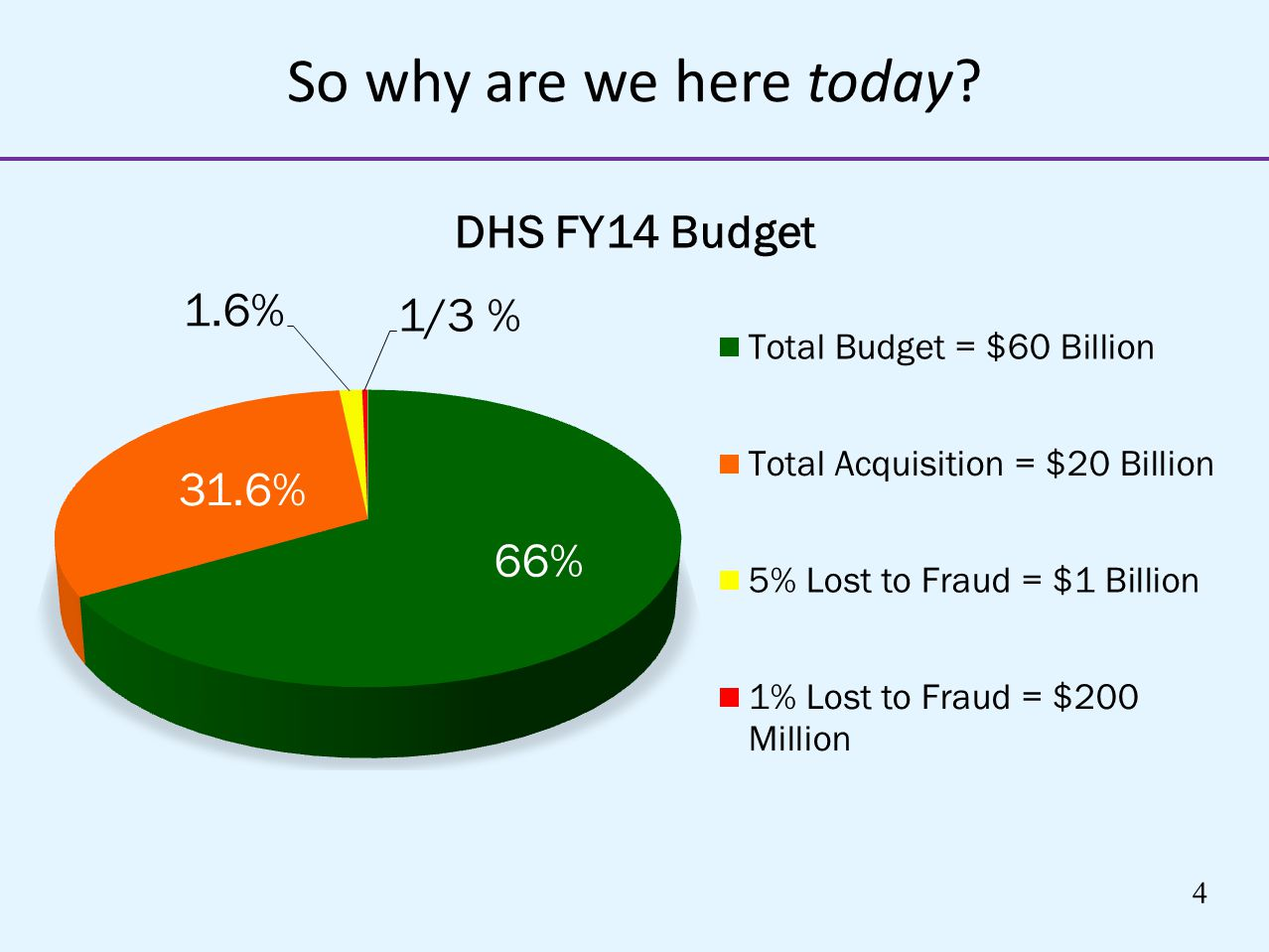 So why are we here today U.S. organizations up to 5 – 7 % of their revenues each year. 66% run for more than a year before they were detected.