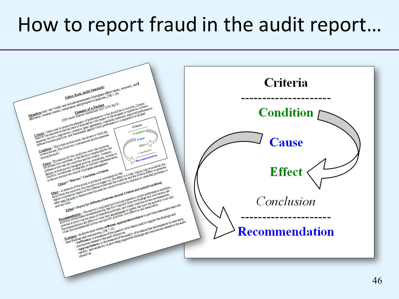 How to report fraud in the audit report…
