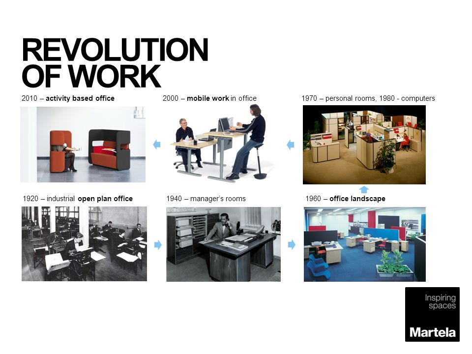 REVOLUTION OF WORK 2010 – activity based office. 2000 – mobile work in office. 1970 – personal rooms, 1980 - computers.
