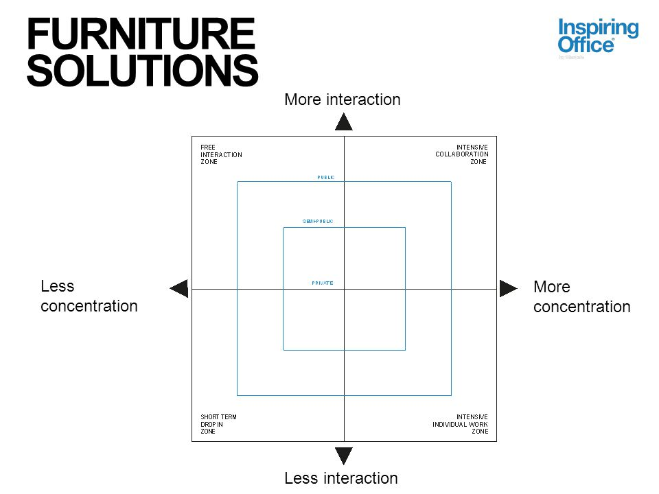 FURNITURE SOLUTIONS More interaction Less concentration