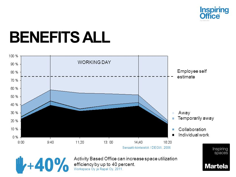 BENEFITS ALL WORKING DAY Employee self estimate Away Temporarily away