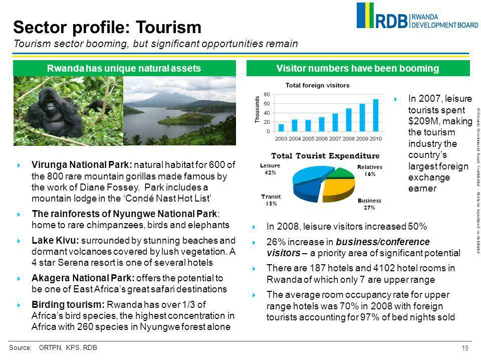 Rwanda has unique natural assets Visitor numbers have been booming