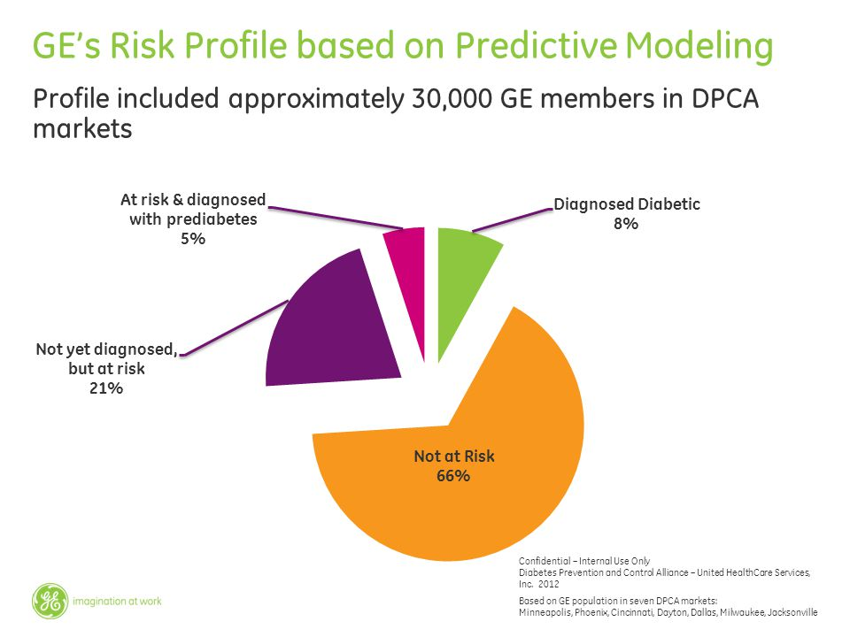 GE's Risk Profile based on Predictive Modeling
