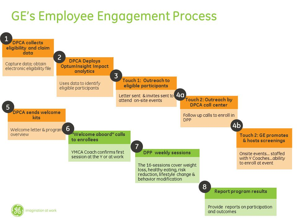 GE's Employee Engagement Process