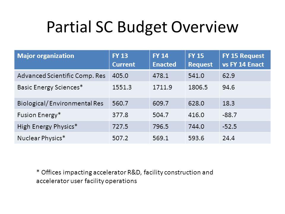 Partial SC Budget Overview