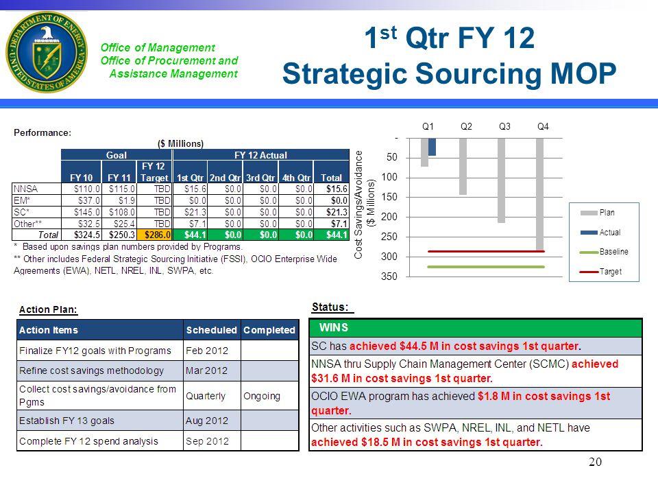 1st Qtr FY 12 Strategic Sourcing MOP