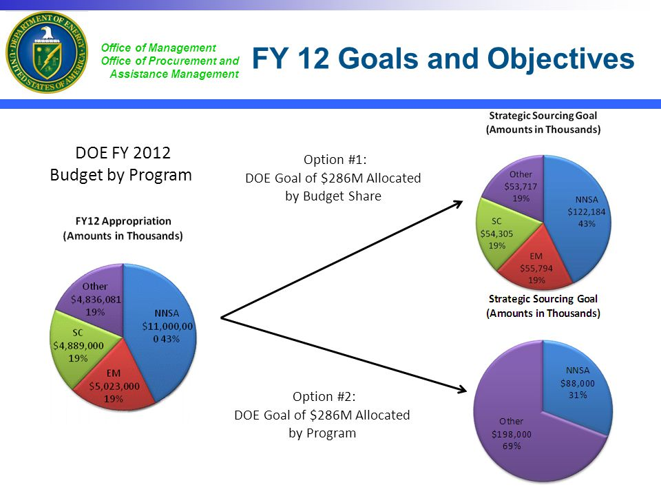 FY 12 Goals and Objectives