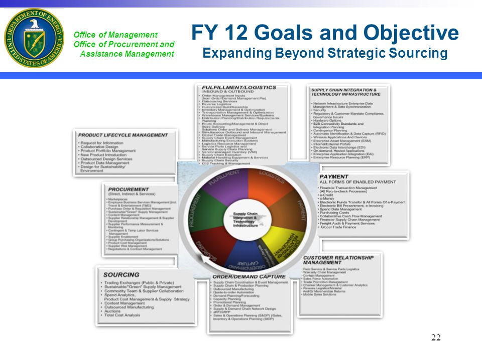 FY 12 Goals and Objective Expanding Beyond Strategic Sourcing