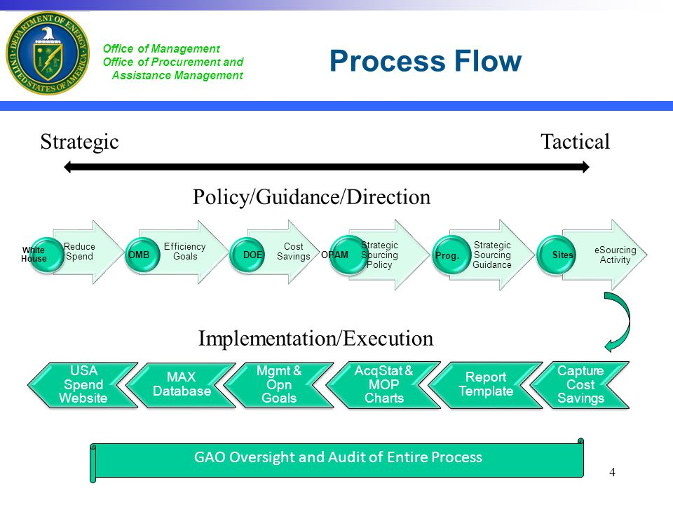Process Flow Strategic Tactical Policy/Guidance/Direction