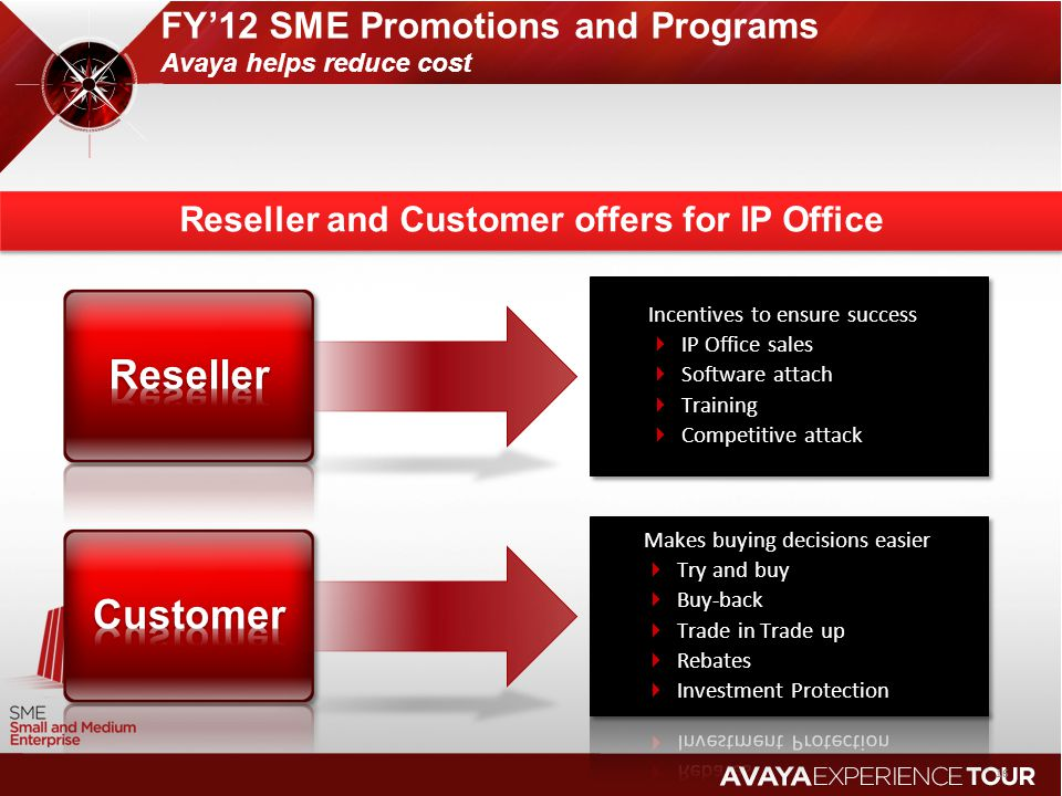 FY'12 SME Promotions and Programs Avaya helps reduce cost
