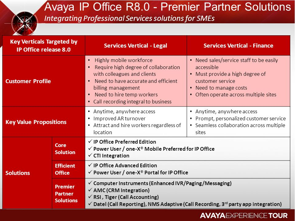 Avaya IP Office R8.0 - Premier Partner Solutions Integrating Professional Services solutions for SMEs