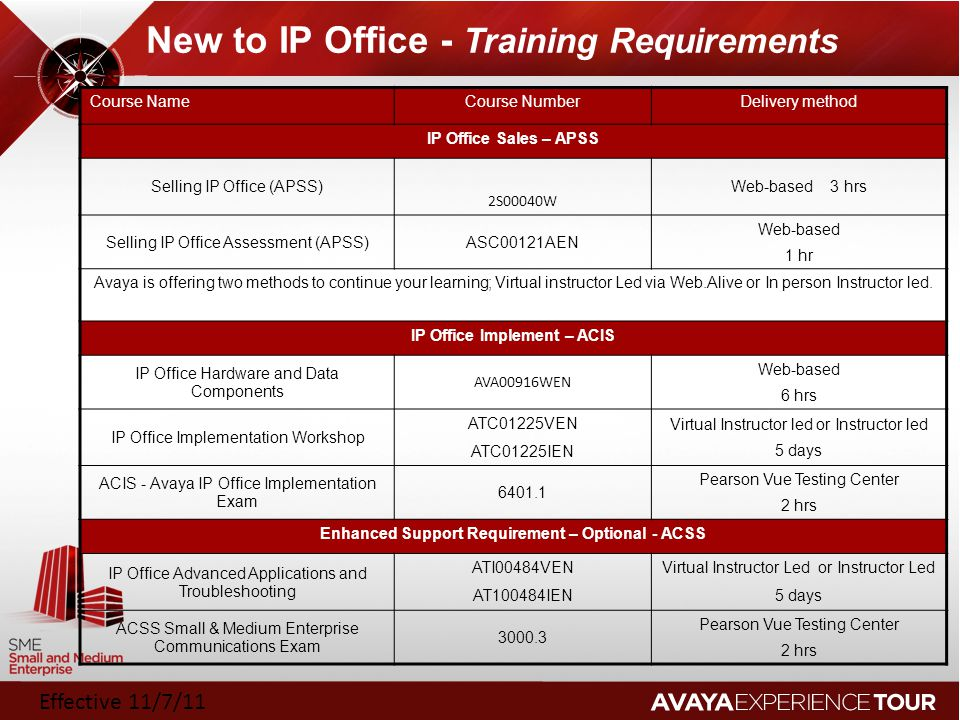 New to IP Office - Training Requirements