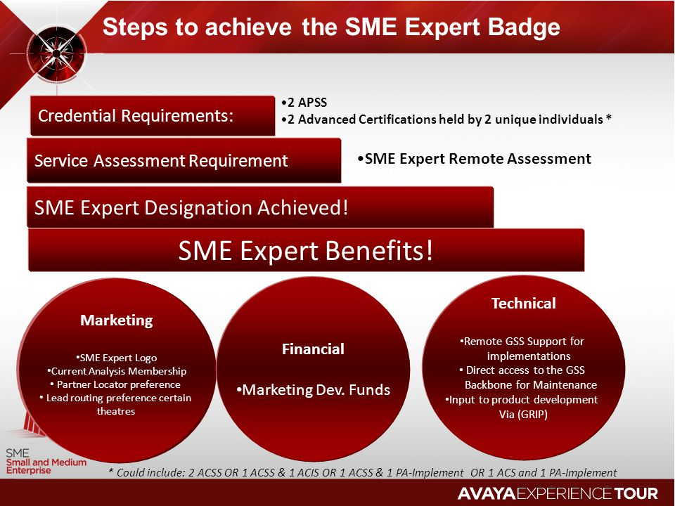 Steps to achieve the SME Expert Badge