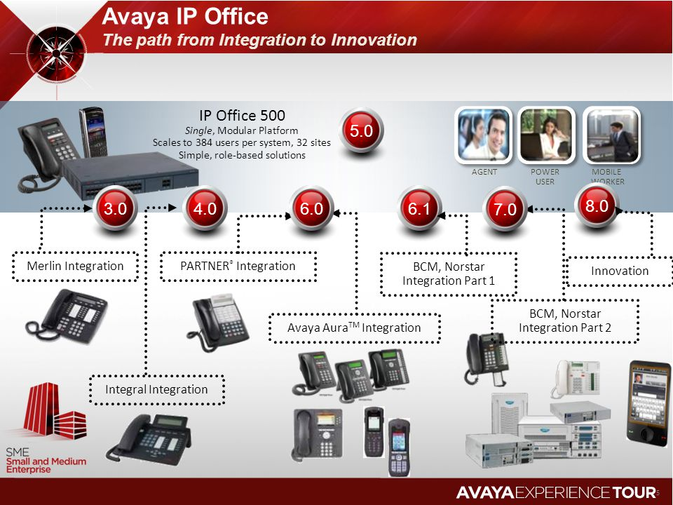 Avaya IP Office The path from Integration to Innovation