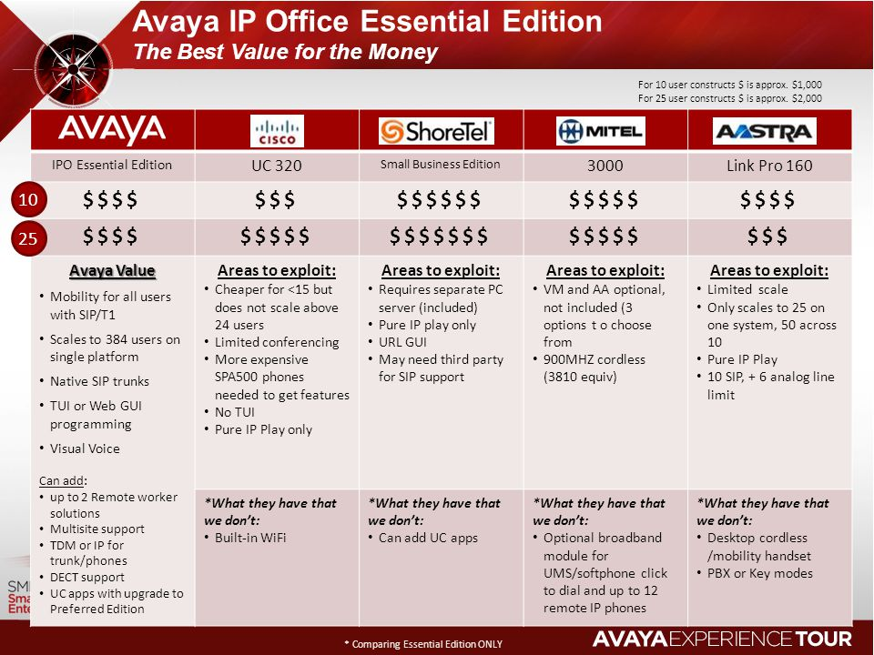Avaya IP Office Essential Edition The Best Value for the Money