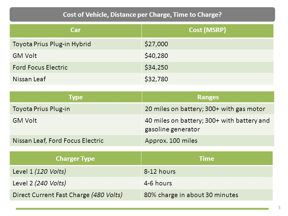 Cost of Vehicle, Distance per Charge, Time to Charge