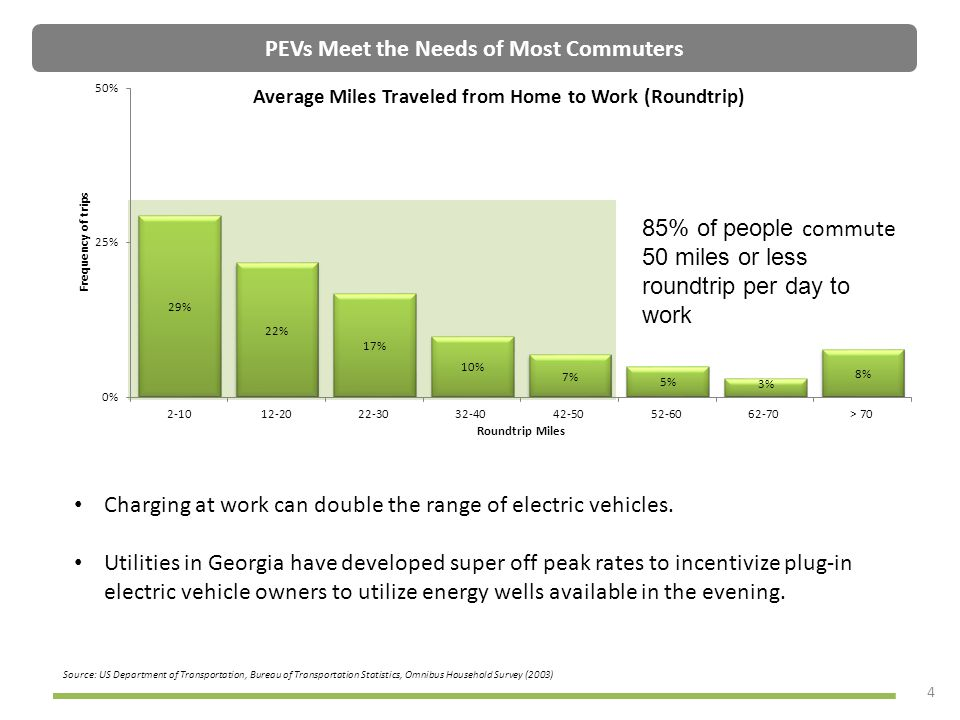 PEVs Meet the Needs of Most Commuters