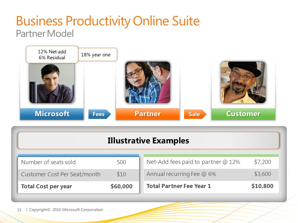Business Productivity Online Suite Partner Model
