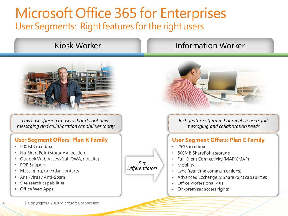 Microsoft Office 365 for Enterprises User Segments: Right features for the right users