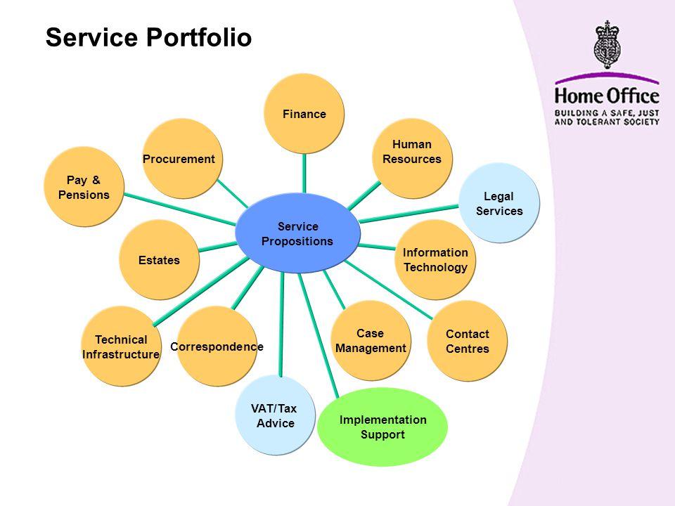 Commodity Service Provision