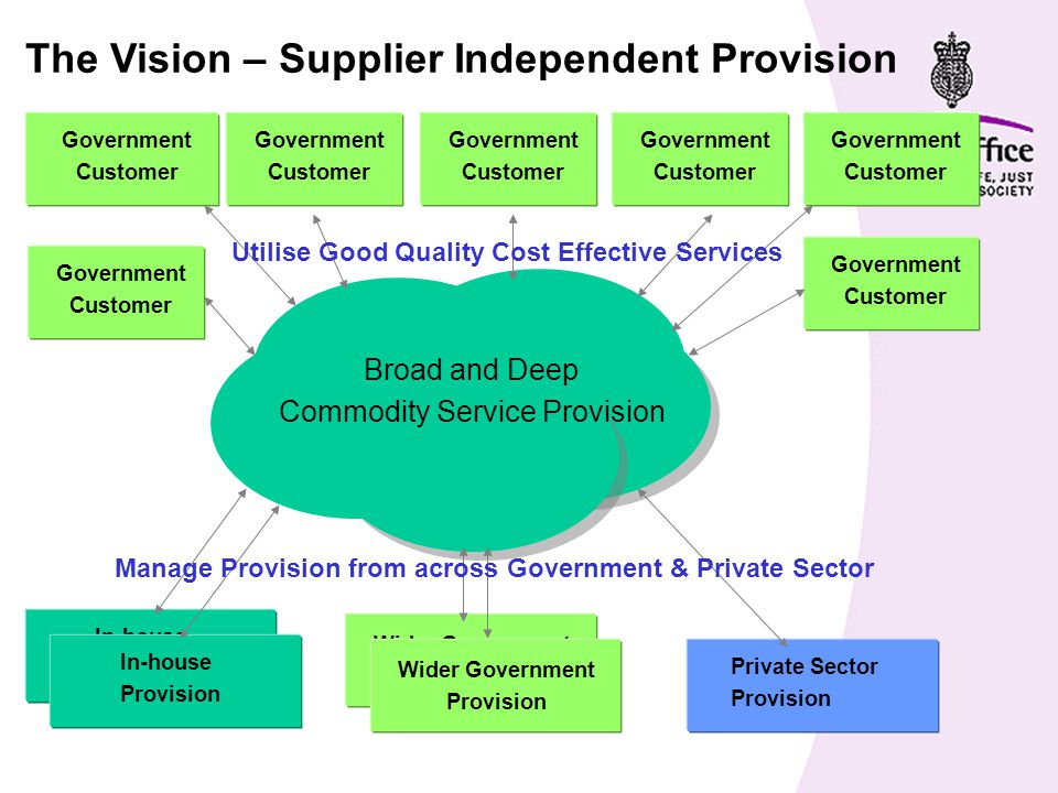 Core Competencies Internal Support Services Trusted Advice Customer