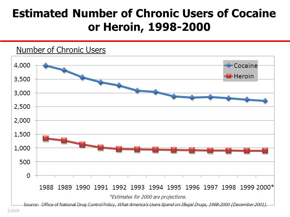 Estimated Number of Chronic Users of Cocaine or Heroin, 1998-2000