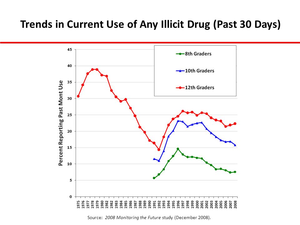 Trends in Current Use of Any Illicit Drug (Past 30 Days)