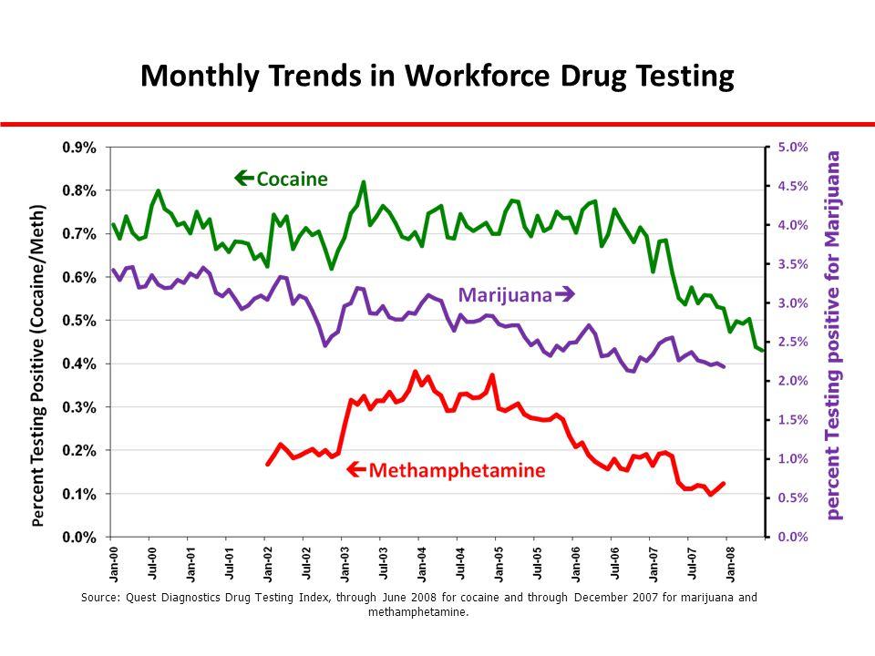 Monthly Trends in Workforce Drug Testing