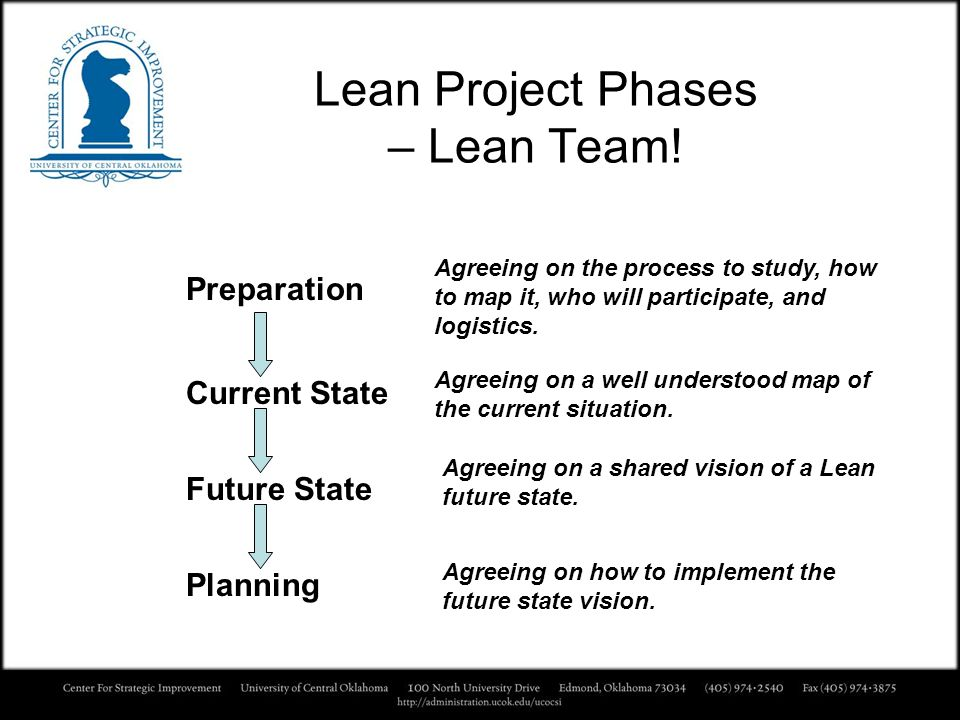 Lean Project Phases – Lean Team!