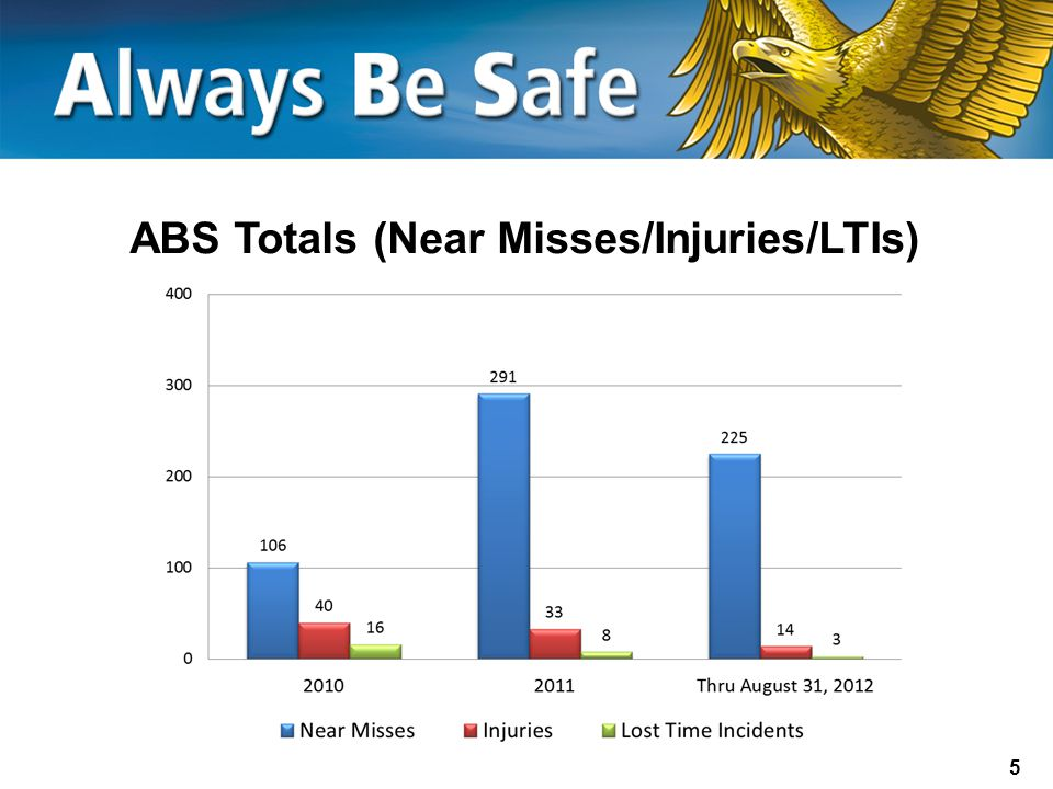 ABS Totals (Near Misses/Injuries/LTIs)