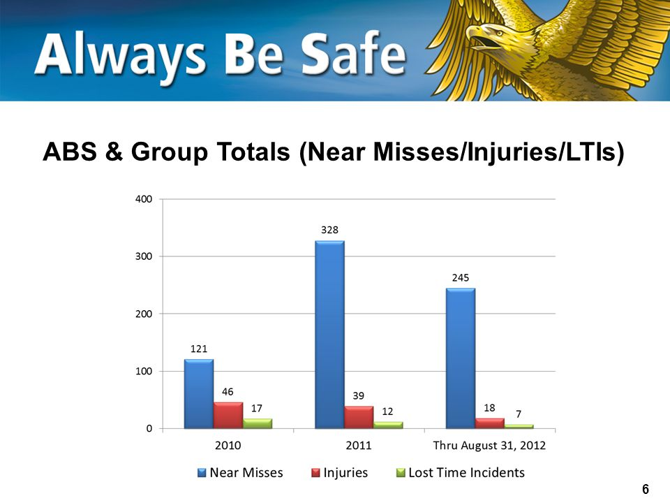 ABS & Group Totals (Near Misses/Injuries/LTIs)