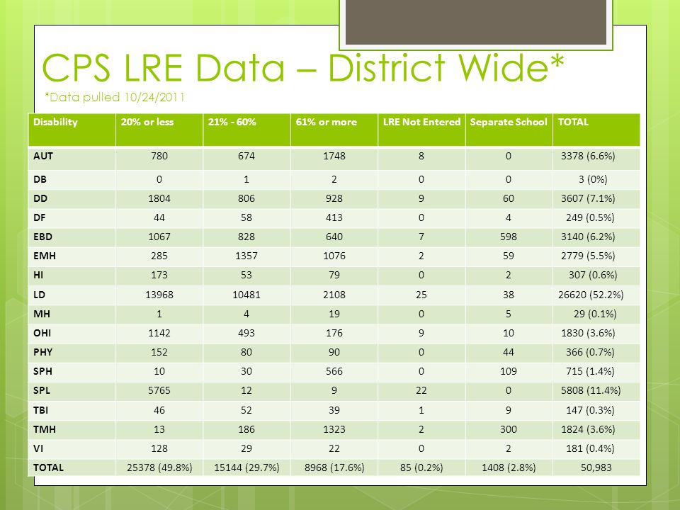 CPS LRE Data – District Wide* *Data pulled 10/24/2011