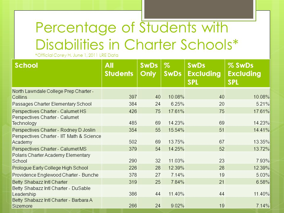 Percentage of Students with Disabilities in Charter Schools